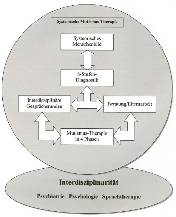 Die Module der Systemischen Mutismus-Therapie